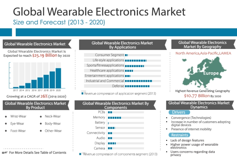 Global Wearable Electronics Market (Products, Components, Applic