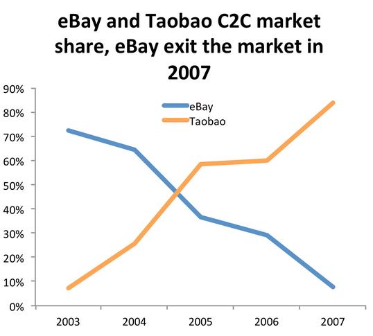 Ebay and Taobao