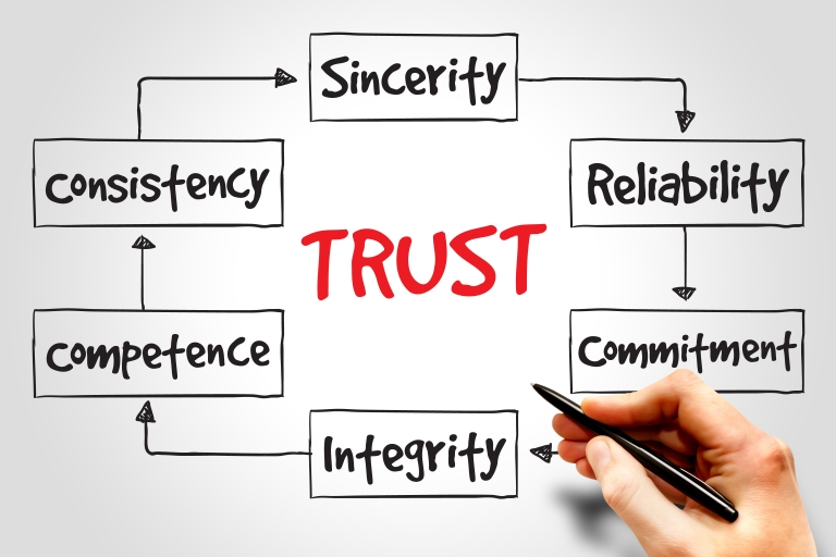 Trust defined