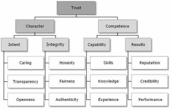 trust character comptenance